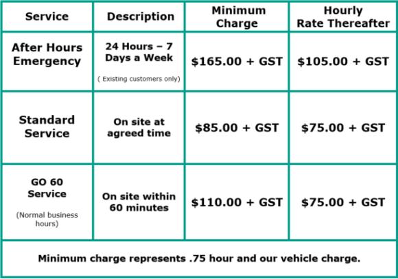 Tauranga Plumber Rates